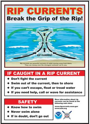 ilustrasi fenomena arus balik rip currents di pantai
